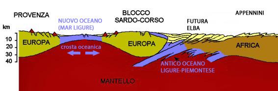 Situazione dell'alto Tirreno al momento della collisione Europa (Corsica)-Africa (Toscana). L'isola d'Elba emergerà poi con l'arrivo in superficie dei plutoni granitici (8 milioni di anni fa). Schema modificato da Geo Blog (fonte sconosciuta).