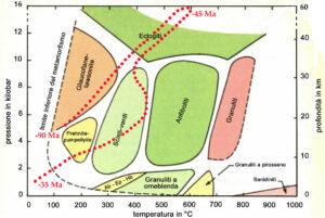 04. Possibile percorso metamorfico delle unità eclogitiche oceaniche.