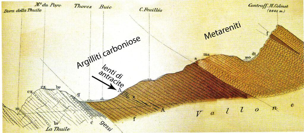 05. Sezione della valle che porta al Colle San Carlo, a monte di La Thuile. Le lenti di antracite, molto irregolari, si inseriscono nei terreni carboniferi immergenti a SE.