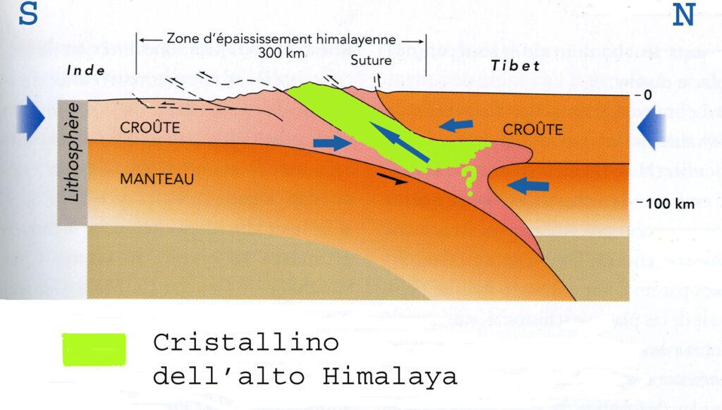 09. E vediamo cosa c'è sotto. Questa è una sezione nord-sud della catena fra Everest e Annapurna. La crosta indiana si stacca in profondità e riappare in rilievo fra la sommità della catena e la piana del Gange.